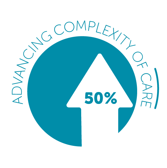 Advancing Complexity of Care at CP
