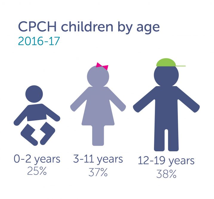 Canuck Place child ages