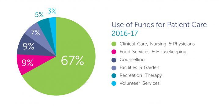 Use of funds for patient care at Canuck Place