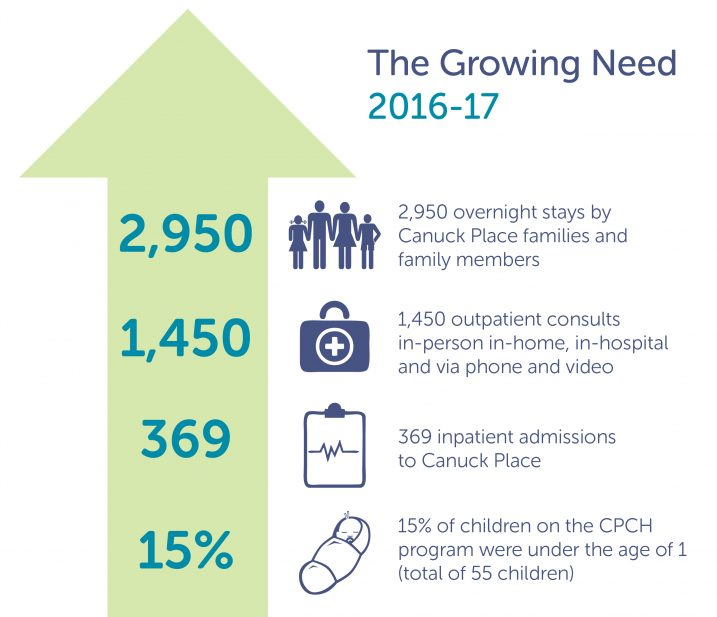 Canuck Place annual growing need
