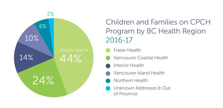 Children and families on Canuck Place Children's Hospice program by BC health region