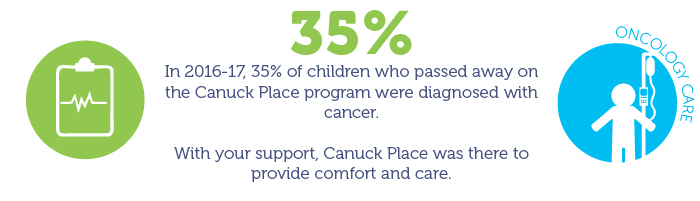 35% of children who passed away at Canuck Place last year were diagnosed with cancer,